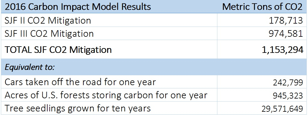 carbon equivalent calculator